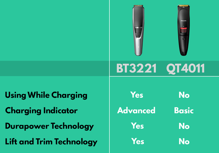 BT3221 vs QT4011 difference
